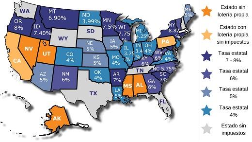 impuestos de lotería en Estados Unidos